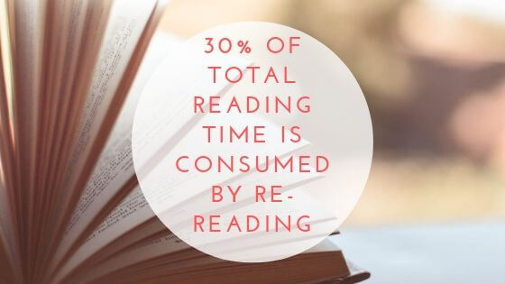 If you want to learn how to speed read as fast as possible, you need to apply all of these five tips. ANd keep in mind that over % of reading time is spent by re-reading things, which is a complete waste of time.